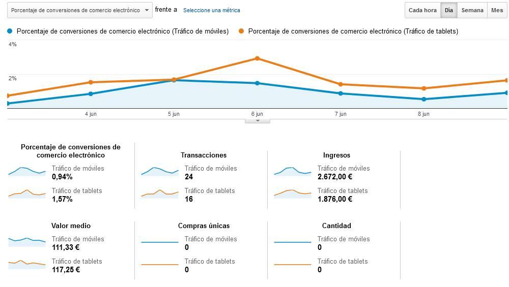 Google Analytics: atribución de las conversiones