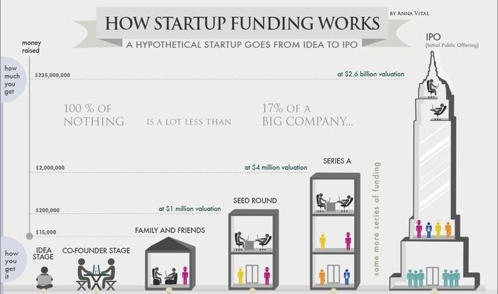Las grandes etapas de financiación de las startups