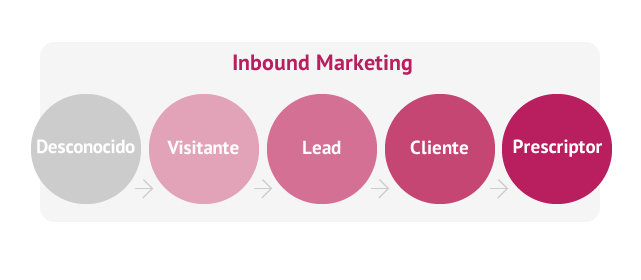 Conferencia gratis: Inbound Marketing, la alternativa a Google Adwords