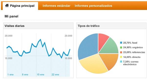 Analítica web para tiendas online: las métricas fundamentales