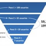 El Purchase funnel y la meta de la compra online