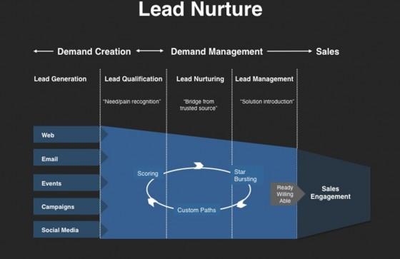 ¿Por qué utilizar el lead nurturing?