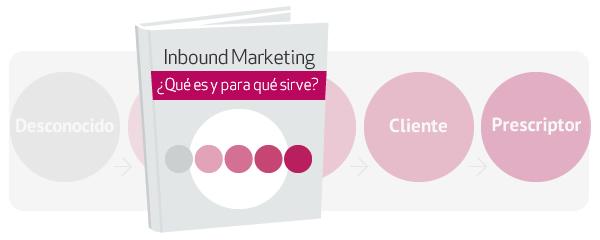 eBook gratis sobre Inbound Marketing: alternativa a Adwords