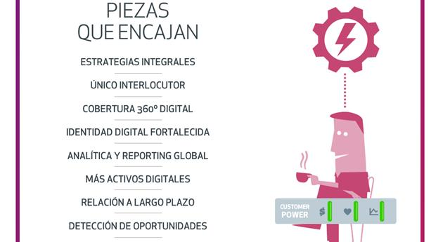 La definición de Inbound Marketing en la industria digital