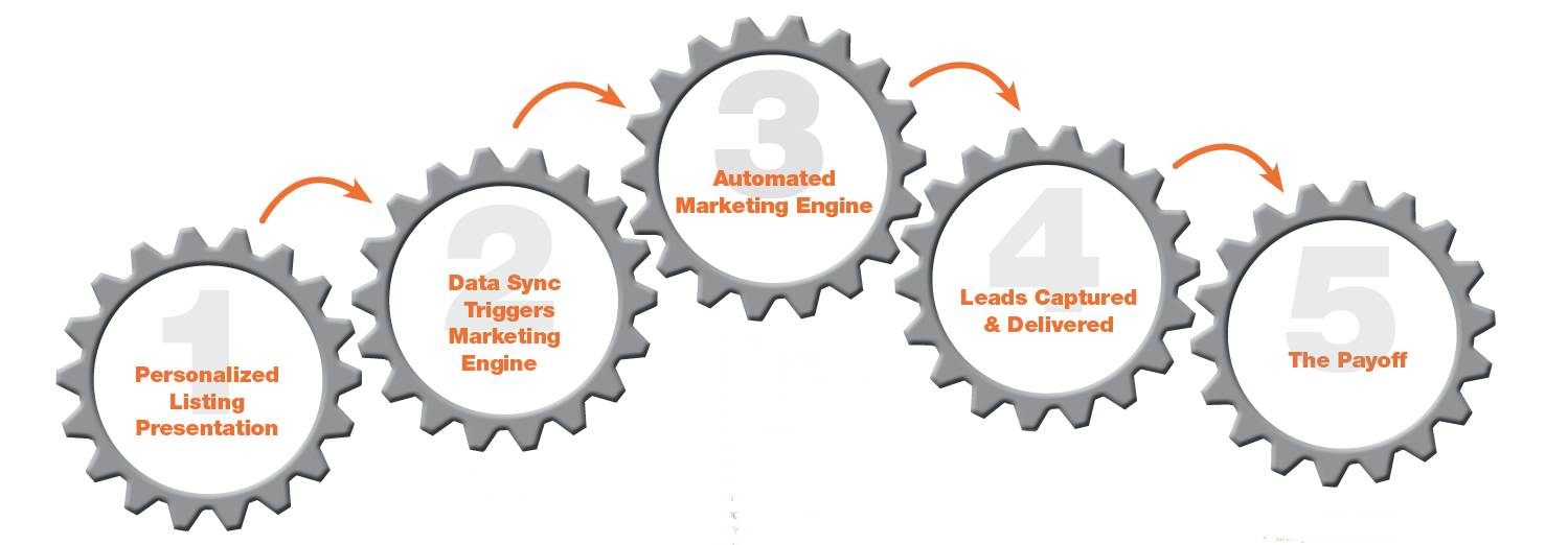 5 mitos peligrosos sobre el marketing automation