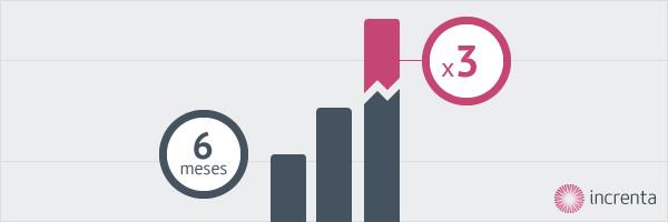 Seminario online: Cómo crear una relación con tus clientes para multiplicar por 3 tus ventas en 6 meses