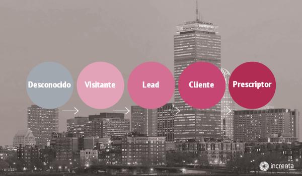 Increnta se vuelca con el Inbound Marketing 2014 de Boston