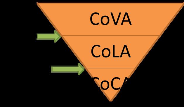Cómo calcular el ROI en tu estrategia inbound marketing