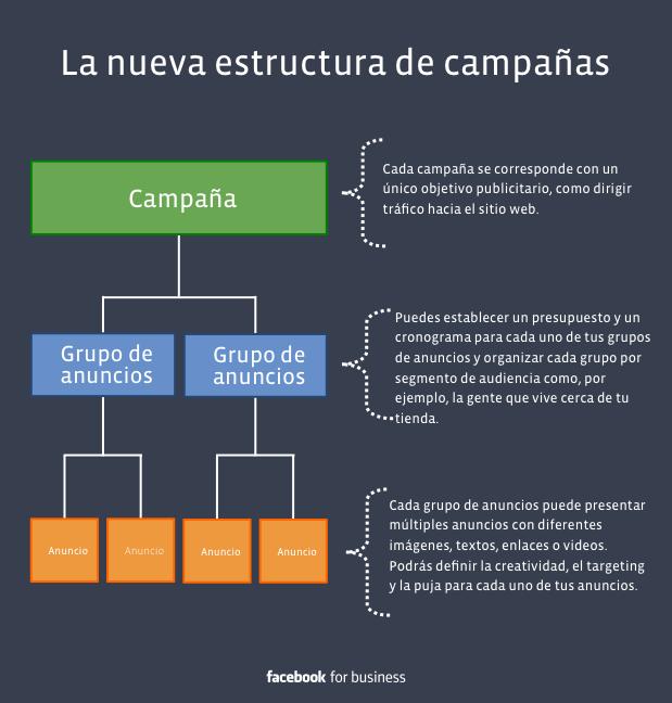 Estructura Facebook Ads