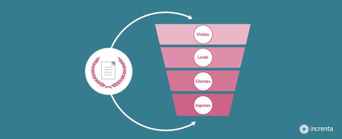 Cómo crear el contenido perfecto para cada fase de tu funnel de ventas