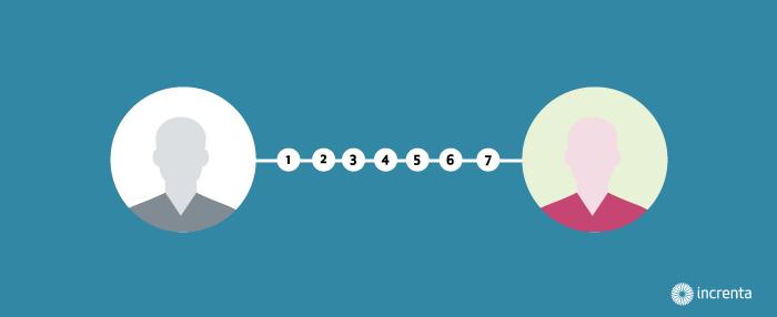 7 formas de duplicar tu ratio de conversión web