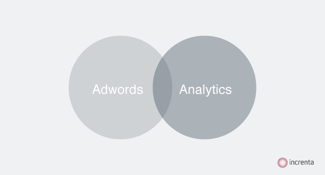 Google AdWords y Analytics