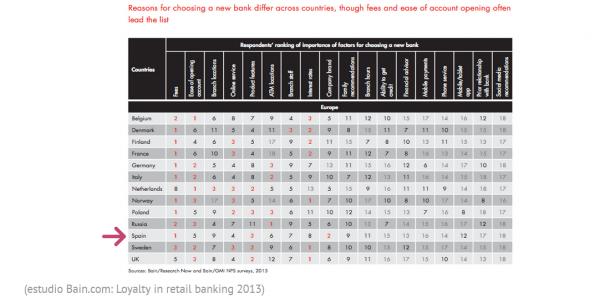 El sector financiero debe investigar en profundidad lo que buscan sus clientes