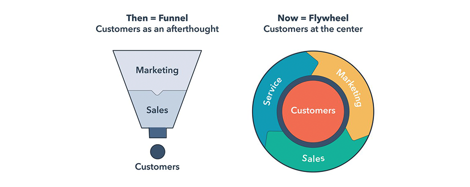 funnel vs flywheel