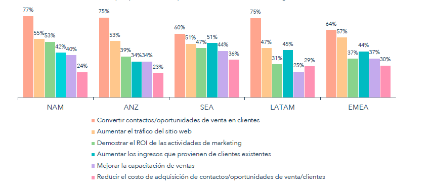 Inbound marketing Colombia