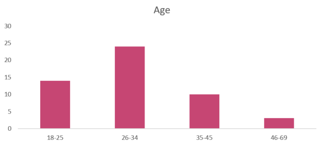 age_respondents