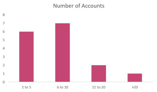 marketing_accounts